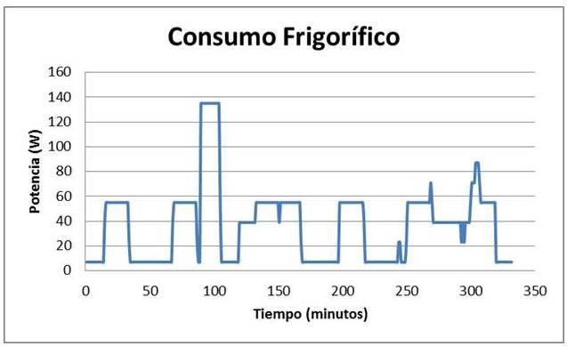 Consumo Frigorífico